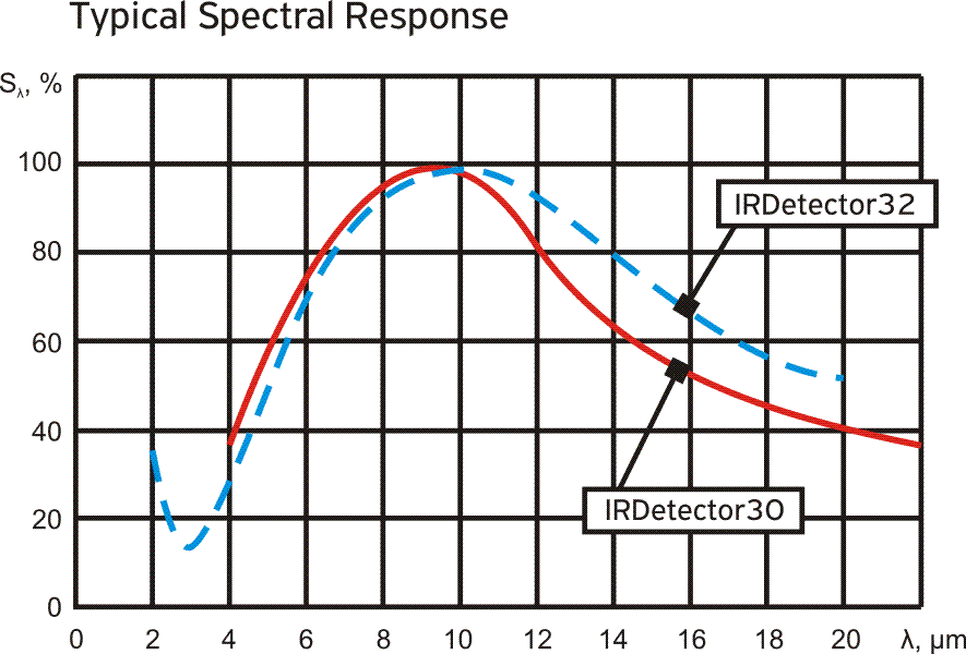 Typical spectral response